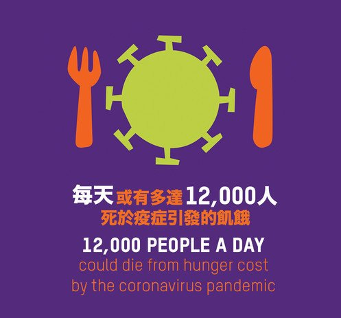 Image of 12,000 people per day could die from COVID-19 linked hunger by end of year, potentially more than the disease, warns Oxfam